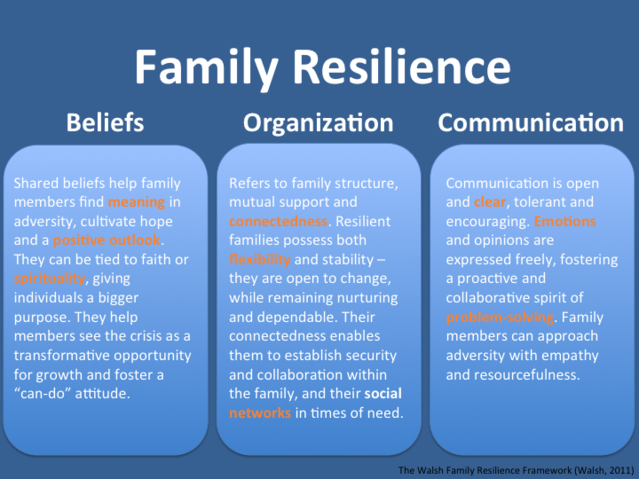 What Makes Families Resilient Psychology Today