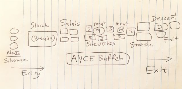 Buffet Line Diagram by Utpal Dholakia
