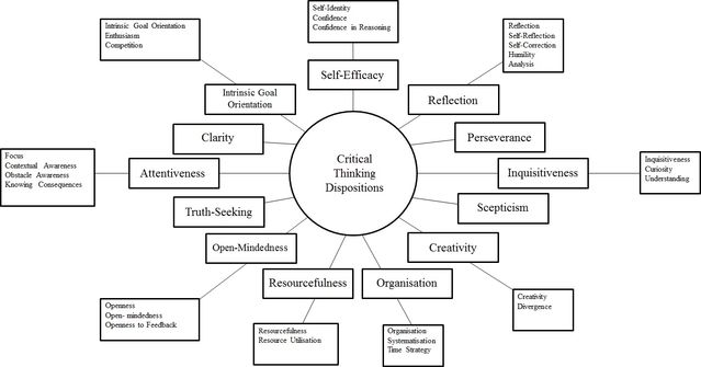 What Are The Key Dispositions Of Good Critical Thinkers