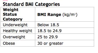 bmi categories