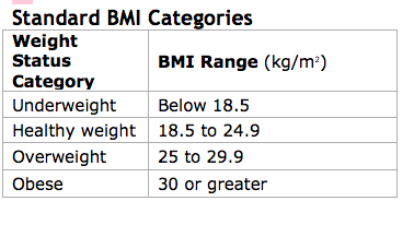 Image result for image of weight category based on bmi