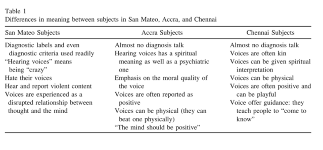 Tanya M. Luhrmann, Padmavati, Hema Tharoor, Akwasi Osei / Topics in Cognitive Science 7 (2015) 646–663, p650