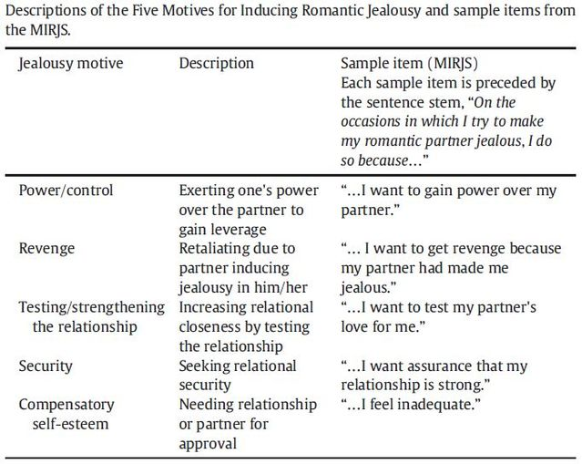 Do Narcissists Make Their Partners Jealous on Purpose