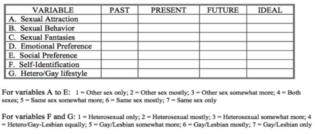 Kinsey sexual orientation quiz klein