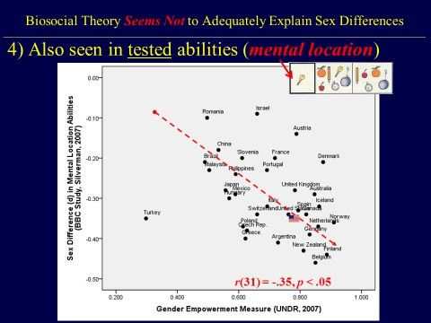 Gender differences and the psychological side of human sexuality