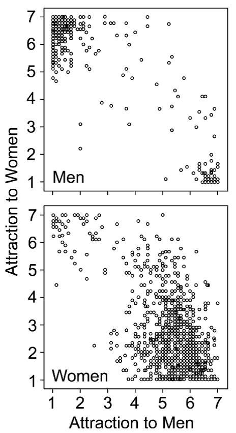 Lippa, R. A. (2006). Is high sex drive associated with increased sexual attraction to both sexes? It depends on whether you are male or female. Psychological Science, 17, 46-52.