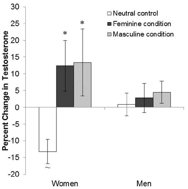 van Anders, S.M., Steiger, J., & Goldey, K.L. (2015). Effects of gendered behavior on testosterone in women and men. Proceedings of the National Academy of Sciences.