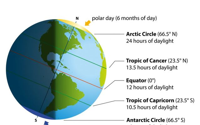 828fe4862c5b What You Need to Know About the Summer Solstice and Sleep ...