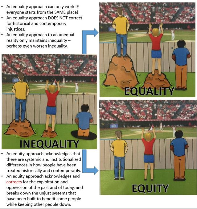 Inequality  Equality  And Equity