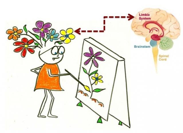 The 7 Secrets of a Happy Brain