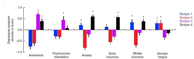 In Resting-state connectivity biomarkers define neurophysiological subtypes of depression (2016)