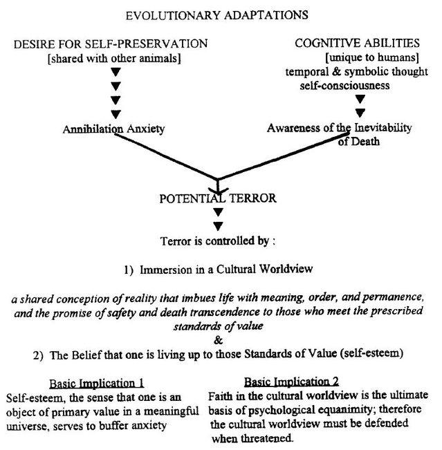 (Greenberg, Solomon & Pyszczynski, 1997)