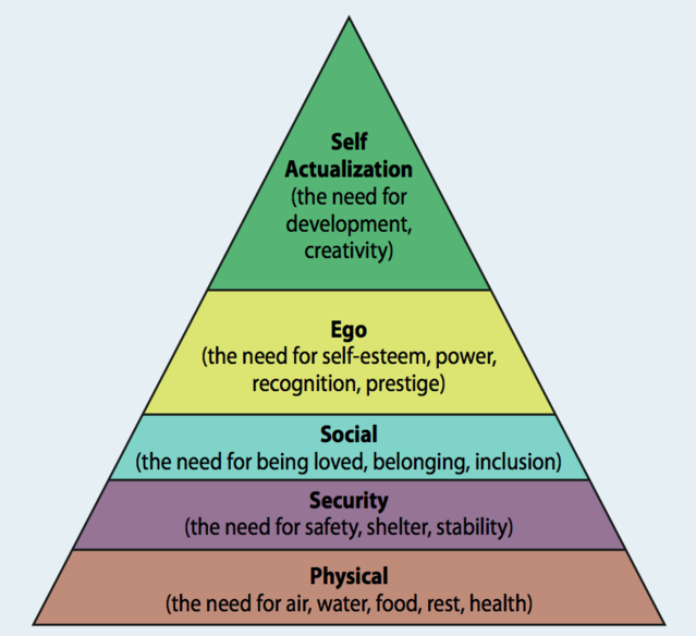 maslow hierchy Turning maslow's hierarchy on its head why international development should  appeal to higher-order desires when tackling massive problems like poverty,.