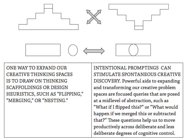 Koutstaal & Binks (2015), Innovating Minds, Figure 3.3