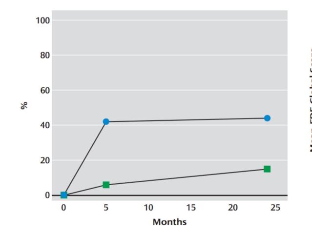 Poulsen et al. 2014, American Journal of Psychiatry