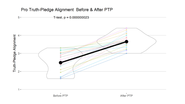 Pro-Truth Pledge Before & After PTP