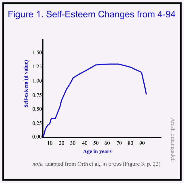 Male low self esteem statistics