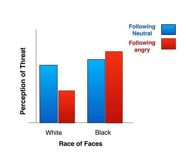 Douglas T. Kenrick, based on Shapiro et al. (2009).  Used with permission.