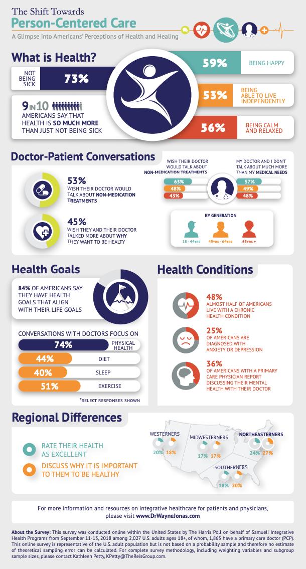 Recent Survey Finds Gaps In Doctor-Patient Conversations