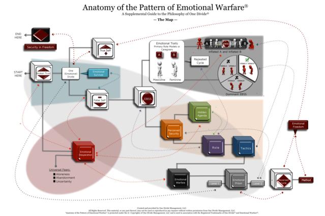 The Anatomy of Emotional Warfare