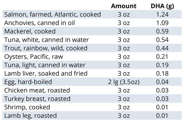 Data from USDA National Nutrient Database 2016.