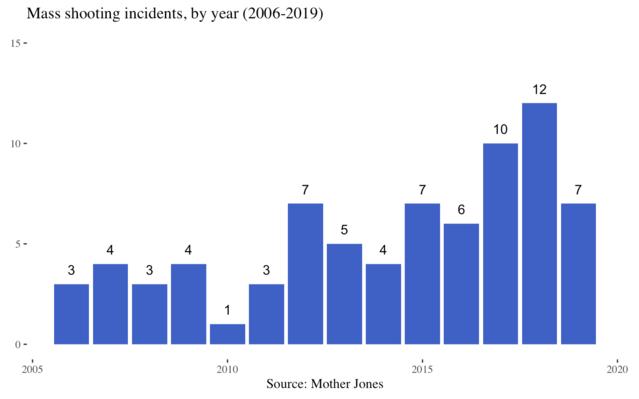 Mother Jones / Mass Shootings Database