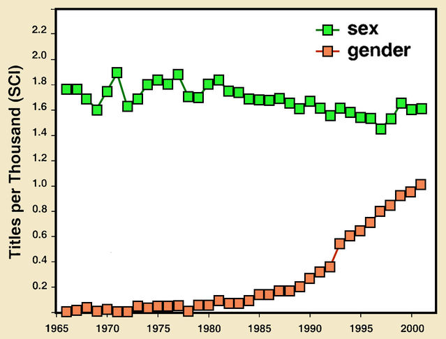Adapted from a figure in Haig (2004), based on information extracted from the Science Citation Index.