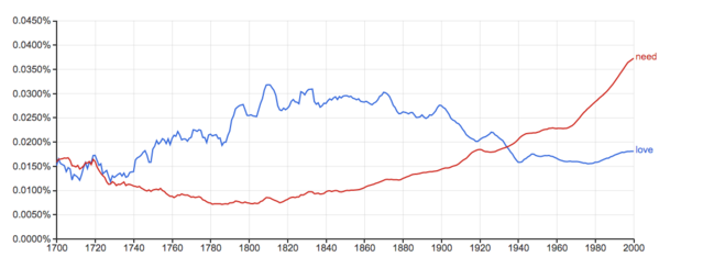 Google ngram/American English Corpus