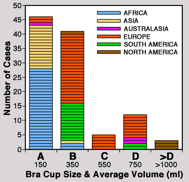 Histogram compiled using data provided by Anderson et al. (2013).