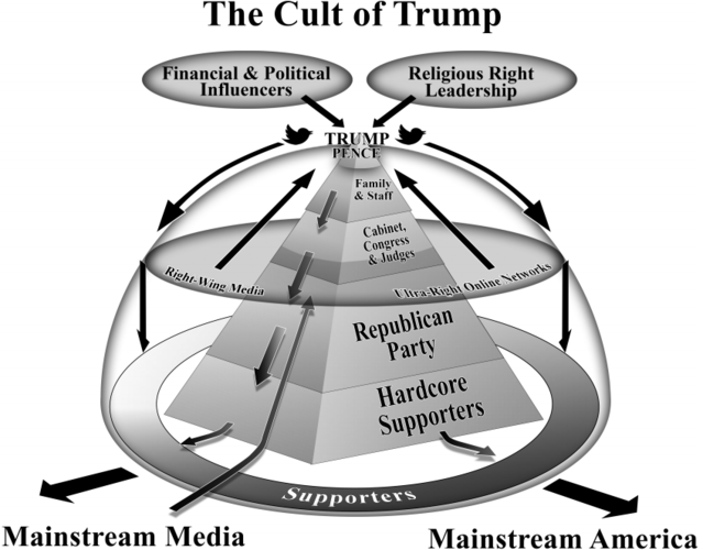 """image by Karin Spike Robinson from """"The Cult of Trump"""""""