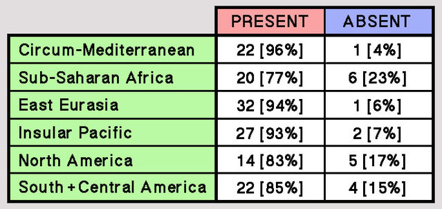 Table compiled from data provided by Jankowiak & Fisher (1992).