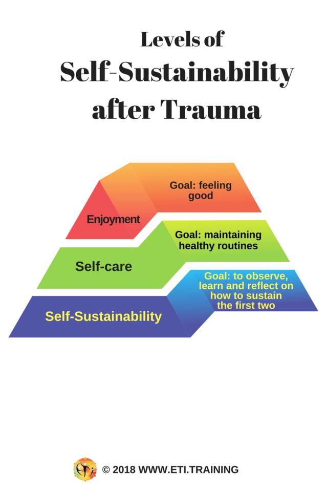 Dr. Odelya Gertel Kraybill Expressive Trauma Integration™