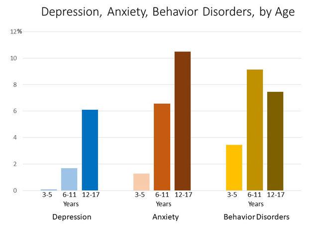 Depression, Anxiety, Behavior Disorders Chart/CDC
