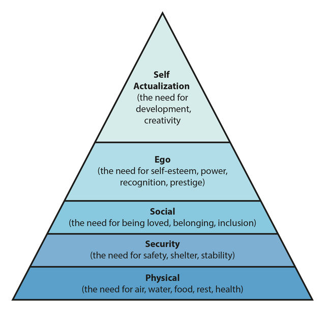Maslow's hierarchy of needs, in the form of a pyramid