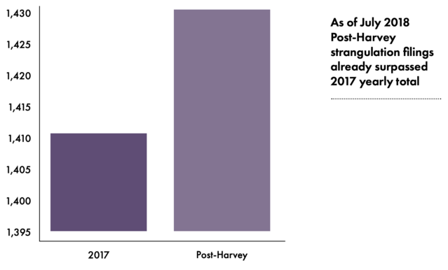 Harris County District Attorney's Office-Domestic Violence Caseload Statistics, 2018