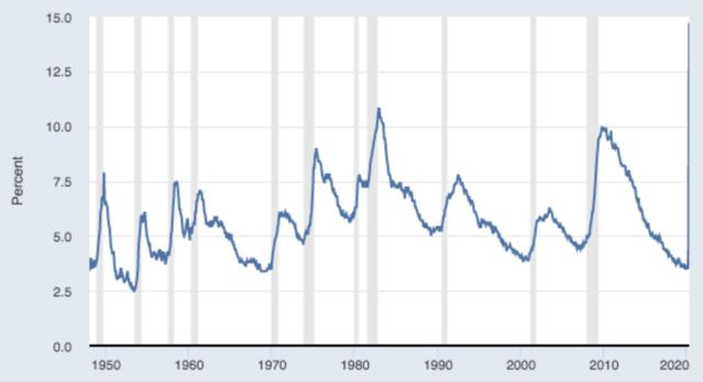 US Bureau Labor Statistics