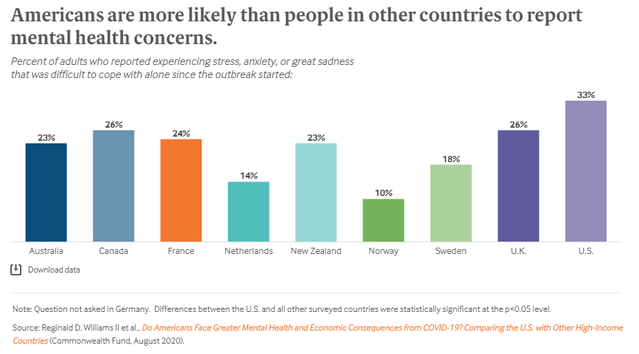Reginald D. Williams II et al., Do Americans Face Greater Mental Health and Economic Consequences from COVID-19? Comparing the U.S. with Other High-Income Countries (Commonwealth Fund, August 2020).