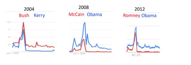 Eric Haseltine/Google Trends