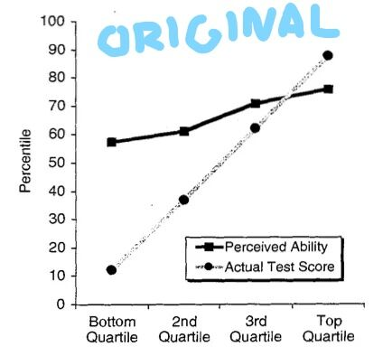 Dunning & Kruger, 1998