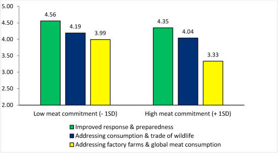 """Source: The role of meat appetite in willfully disregarding factory farming as a pandemic catalyst risk,"""" open access."""