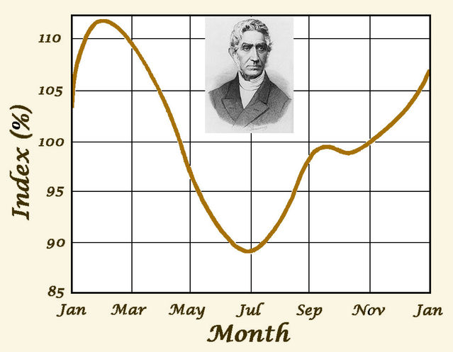 Graph adapted from Quetelet, 1869; inset portrait in the public domain.