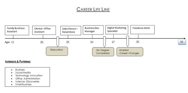 This Sample Career Life Line, From Age 15 Through 35, Shows Career And Life  Experiences That May Yield Clues About One Will Do Next.