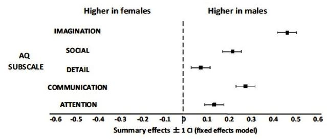 B. Crespi et al. Cognition 150 (2016) 181–199.