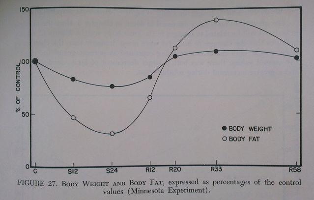 Keys, Brozek, and Henschel 1950, p. 117