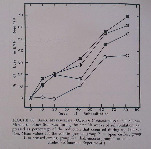 Keys, Brozek, and Henschel 1950, p. 330