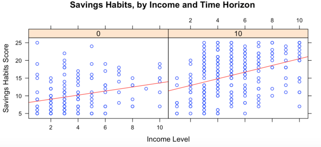 Morningstar, Inc. Income levels range from < 0K.yr to $200K+/yr. Long-term thinkers (right) think five years ahead or more. The red line denotes the regression line for each group.
