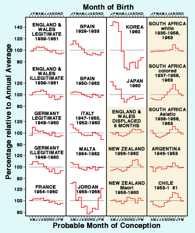 Chart adapted from Cowgill, 1966a