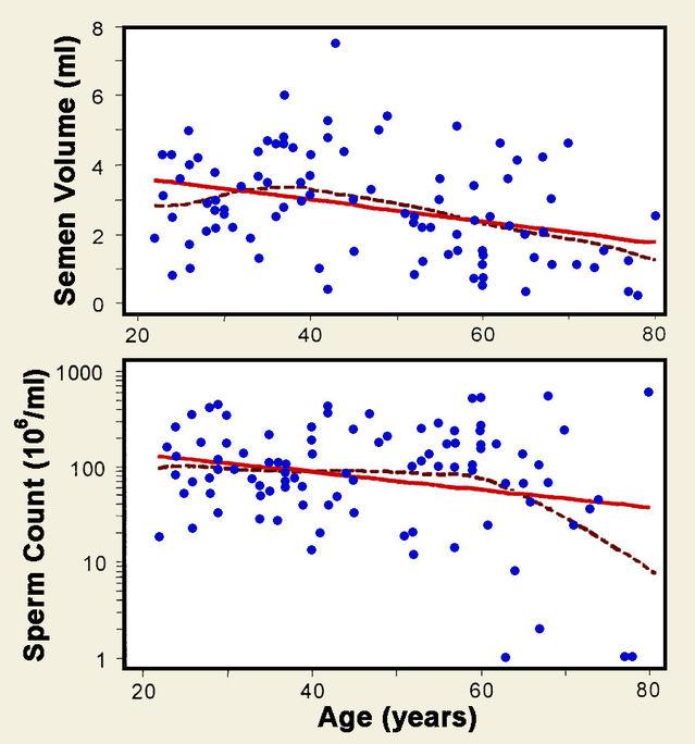 Scatter plots redrawn from Eskenazi et al. (2003).