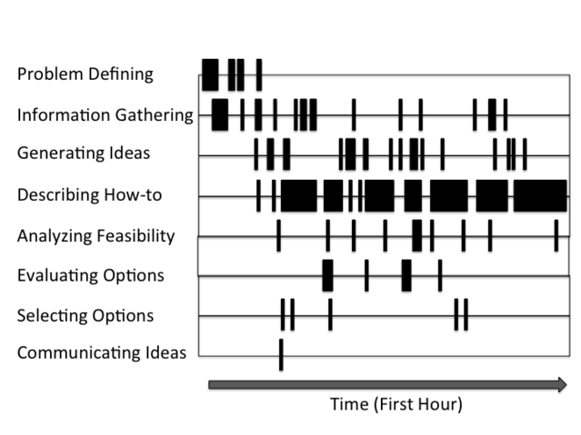 Rethinking Creativity to Inspire Change, Oxford University Press, 2015, based on Atman et al., 1999.