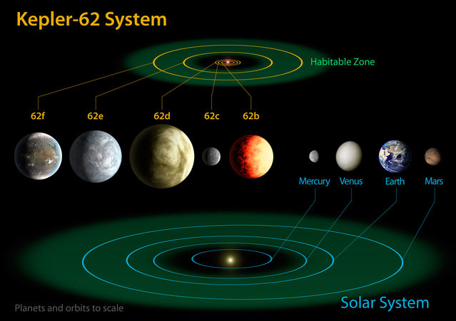 By NASA Ames/JPL-Caltech - http://www.nasa.gov/mission_pages/kepler/news/kepler-62-kepler-69.html, Public Domain, https://commons.wikimedia.org/w/index.php?curid=25666606
